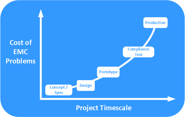 graph showing the cost of emc fixes vs project timescale