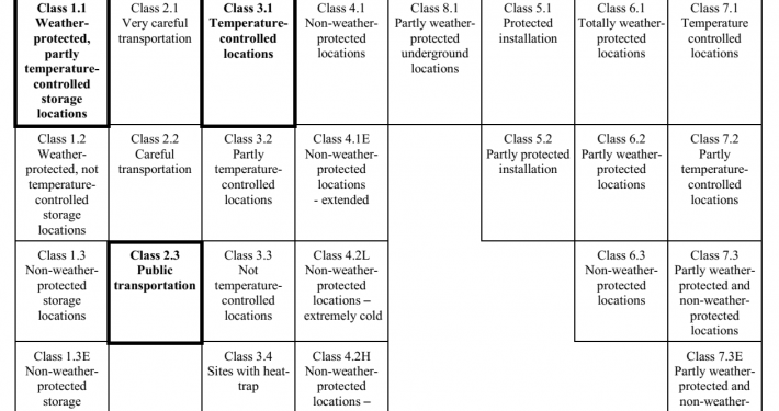 selection table from 300 019-1-0
