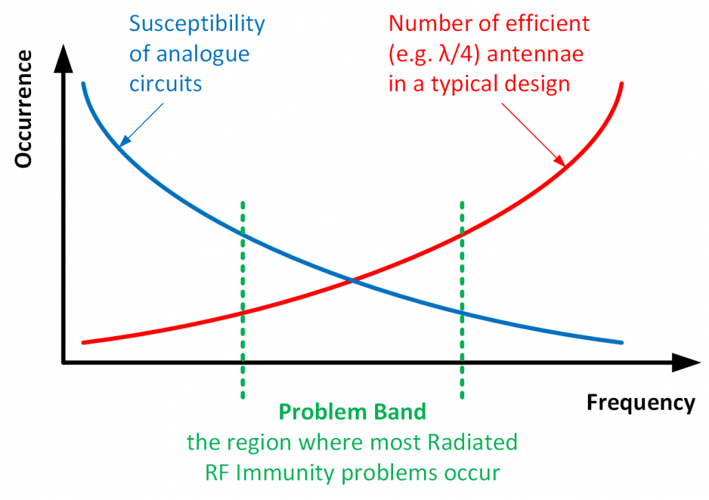 radiated rf immunity susceptibility characteristics