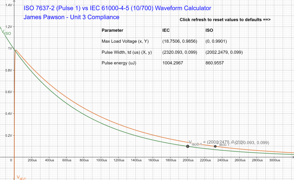 ISO 7637-2 (Pulse 1, 12V) vs IEC 61000-4-5 (10_700) geogebra