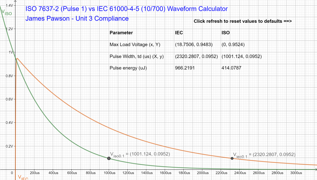 ISO 7637-2 (Pulse 1, 24V) vs IEC 61000-4-5 (10_700) geogebra