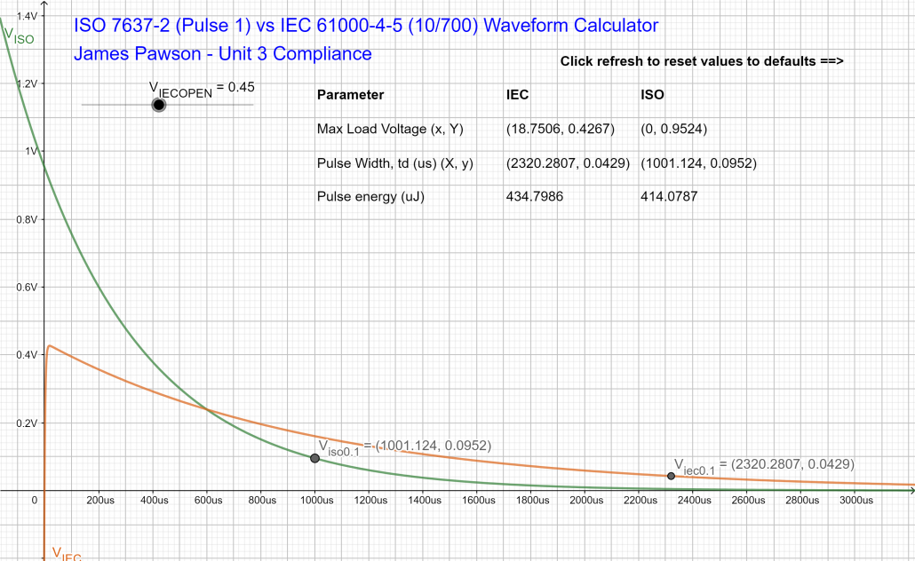 ISO 7637-2 (Pulse 1, 24V) vs IEC 61000-4-5 (10_700) Matched Pulse Energy