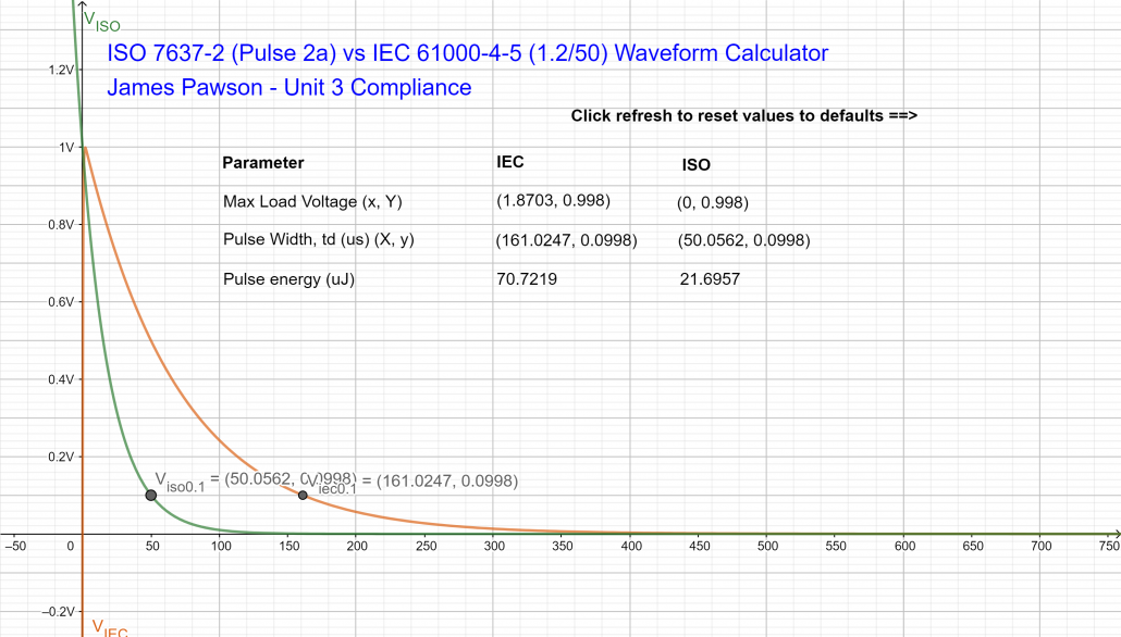 ISO 7637-2 (Pulse 2a) vs IEC 61000-4-5 (1.2_50) geogebra