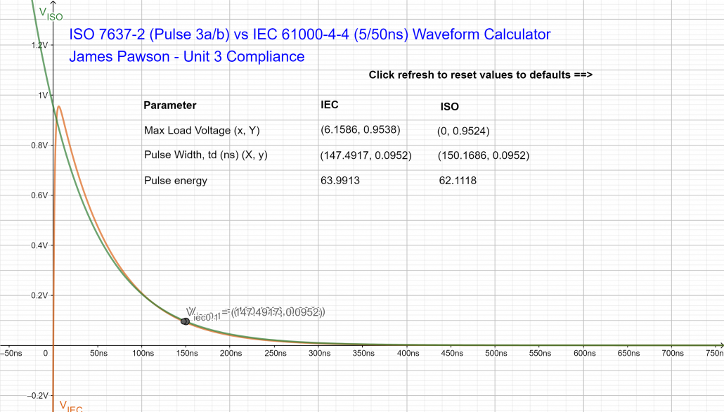 ISO 7637-2 (Pulse 3a_b) vs IEC 61000-4-4 (5_50ns) geogebra