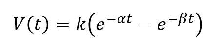 exponential surge waveform formula