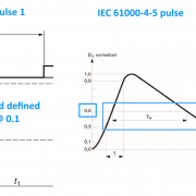 iso 7637-2 pulse 1 vs iec 61000-4-5 waveform comparison