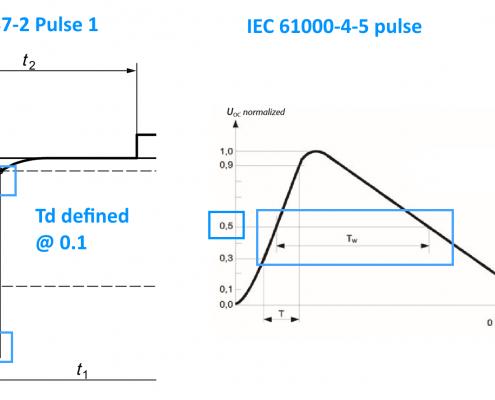 iso 7637-2 pulse 1 vs iec 61000-4-5 waveform comparison