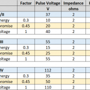 iso pulse 2a vs iec 1.2-50 Best Compromise actual voltages and currents