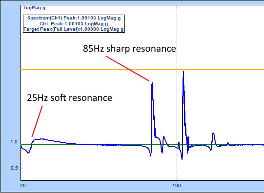25Hz soft resonance vs other sharper resonance