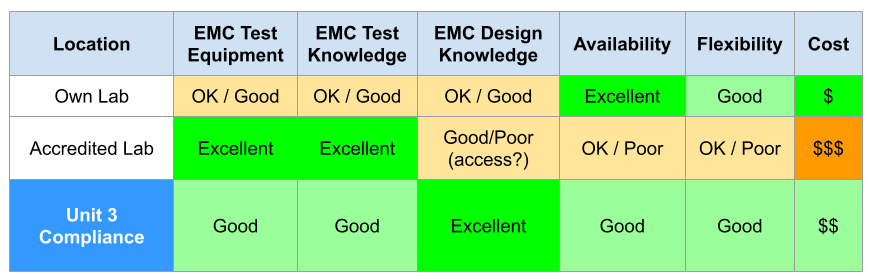comparison of emc lab capabilities
