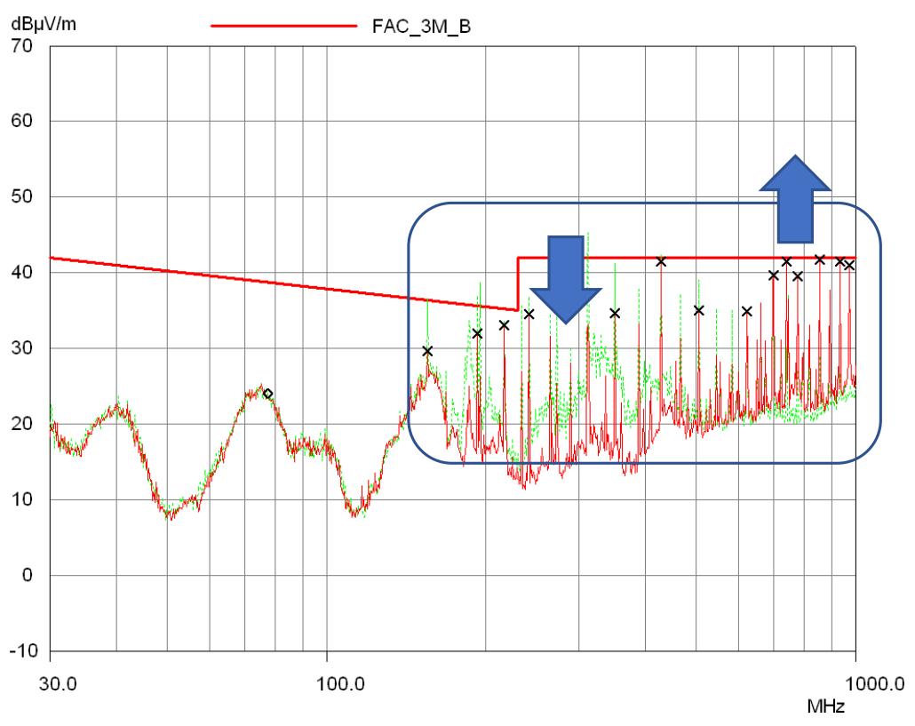 radiated emissions plot