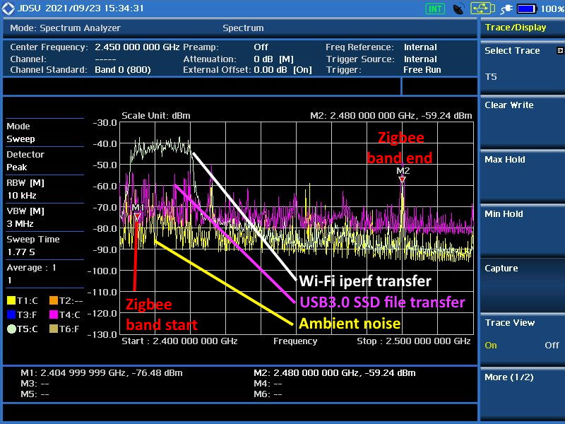 spectrum of 2.4GHz band showing ambient noise, SSD noise and Wi-Fi emission